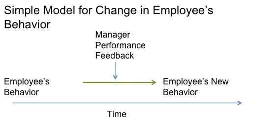 How to assess performance when the situation is complex | Manager ...