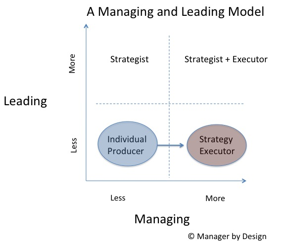 managing and leading report Leading people vs managing work management consists of controlling a group or a set of entities to accomplish a goal management consists of controlling a group or a set of entities to accomplish.