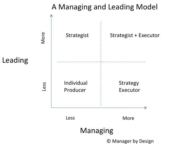 Managing and Leading Model