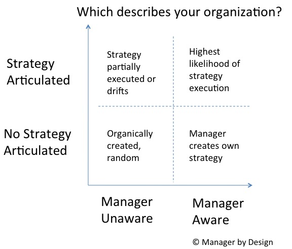 Do your managers know strategy
