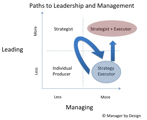 Leadership Development Path