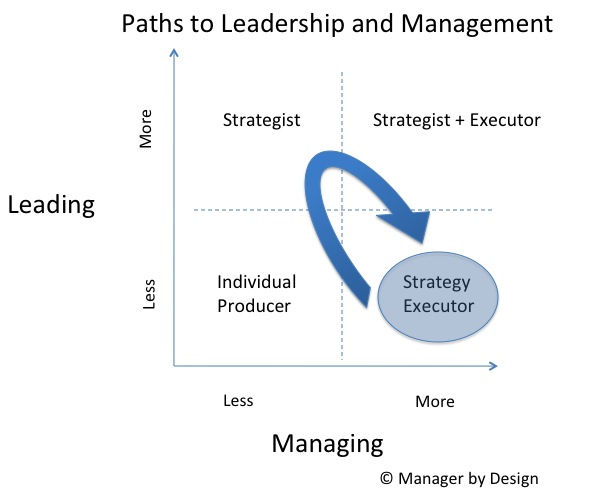 Managers learn strategy